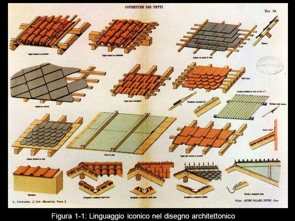 Figura 1 1: Linguaggio iconico nel disegno architettonico