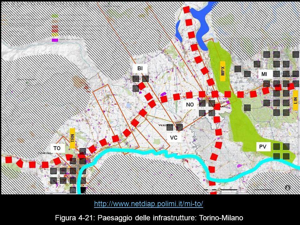 Figura 4 21: Paesaggio delle infrastrutture: Torino-Milano http://www.netdiap.polimi.it/mi-to/