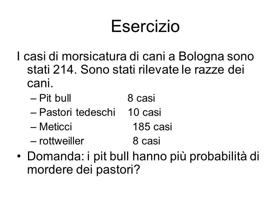 Esercizio I casi di morsicatura di cani a Bologna sono stati 214. Sono stati rilevate le razze dei cani. –Pit bull 8 casi –Pastori tedeschi 10 casi –M