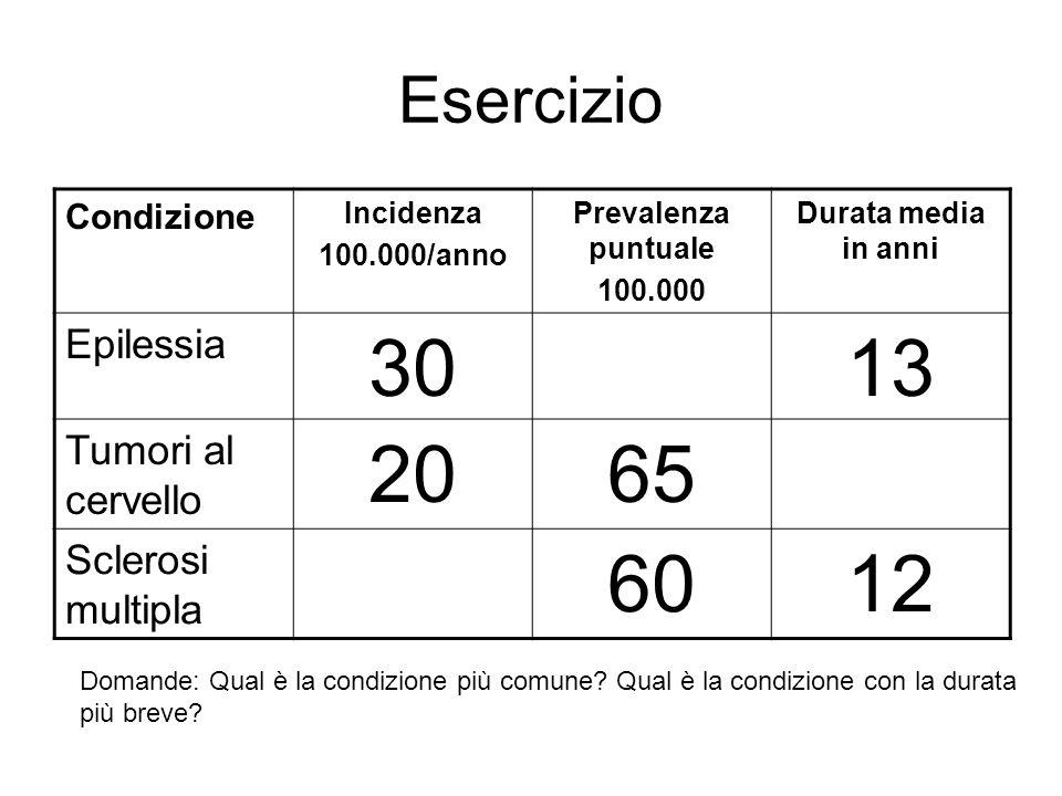 Esercizio Condizione Incidenza 100.000/anno Prevalenza puntuale 100.000 Durata media in anni Epilessia 3013 Tumori al cervello 2065 Sclerosi multipla 6012 Domande: Qual è la condizione più comune.