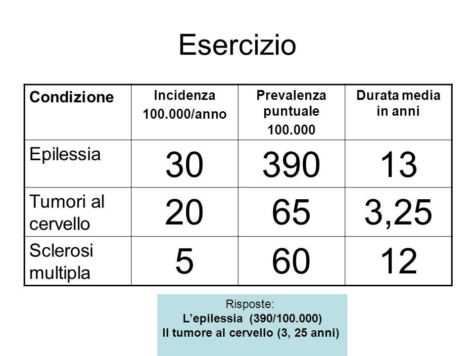 Esercizio Condizione Incidenza 100.000/anno Prevalenza puntuale 100.000 Durata media in anni Epilessia 3039013 Tumori al cervello 20653,25 Sclerosi multipla 56012 Risposte: Lepilessia (390/100.000) Il tumore al cervello (3, 25 anni)