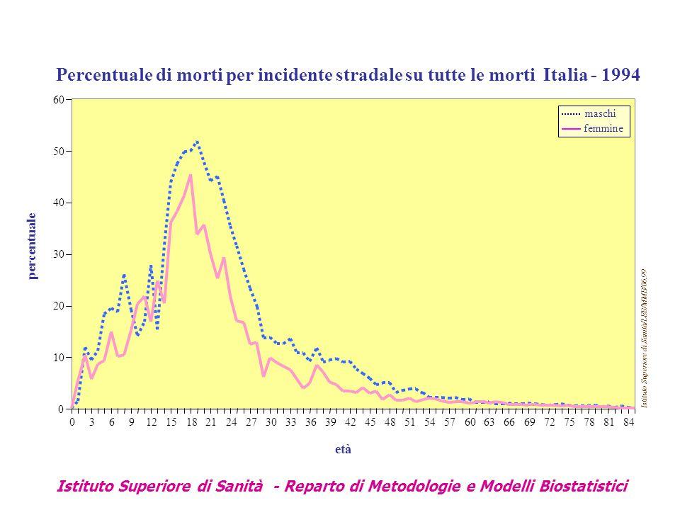 Istituto Superiore di Sanità - Reparto di Metodologie e Modelli Biostatistici Percentuale di morti per incidente stradale su tutte le morti Italia - 1