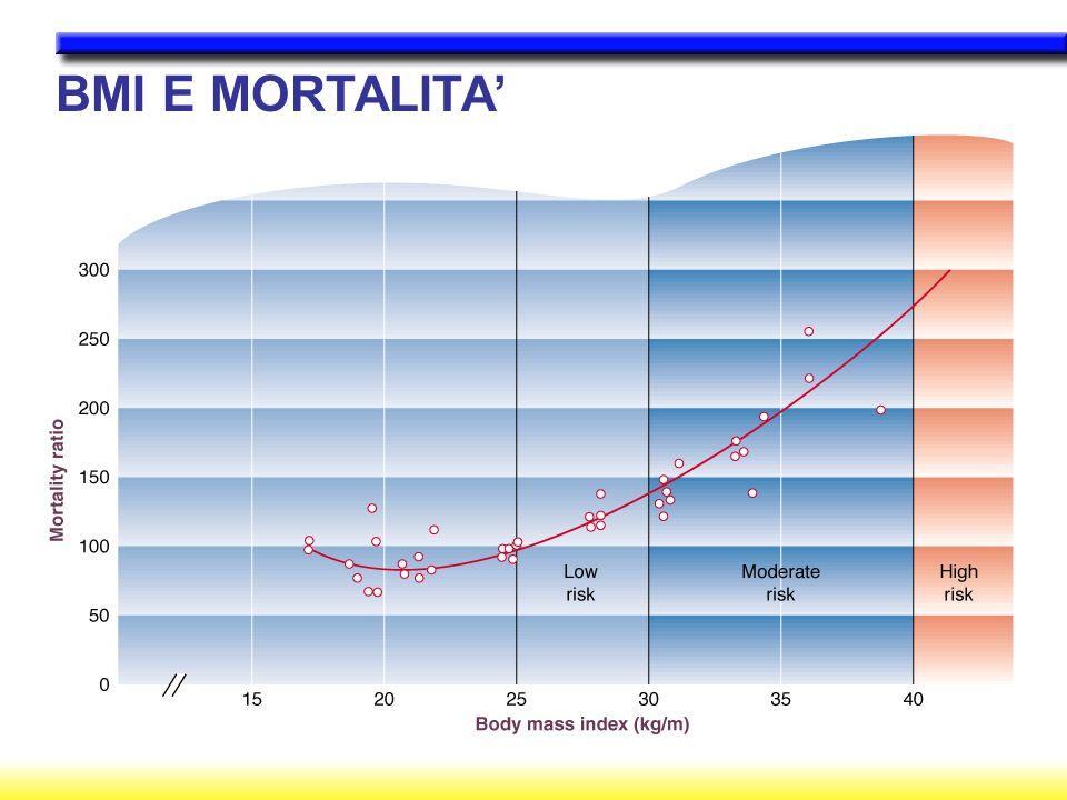 BMI E MORTALITA