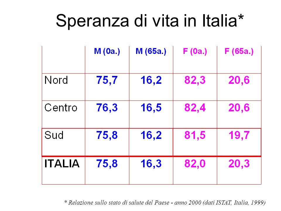 Speranza di vita in Italia* * Relazione sullo stato di salute del Paese - anno 2000 (dati ISTAT, Italia, 1999)