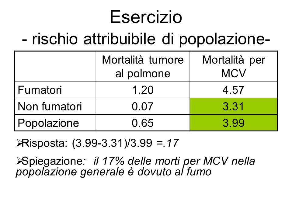 Esercizio - rischio attribuibile di popolazione- Mortalità tumore al polmone Mortalità per MCV Fumatori1.204.57 Non fumatori0.073.31 Popolazione0.653.99 Risposta: (3.99-3.31)/3.99 =.17 Spiegazione: il 17% delle morti per MCV nella popolazione generale è dovuto al fumo