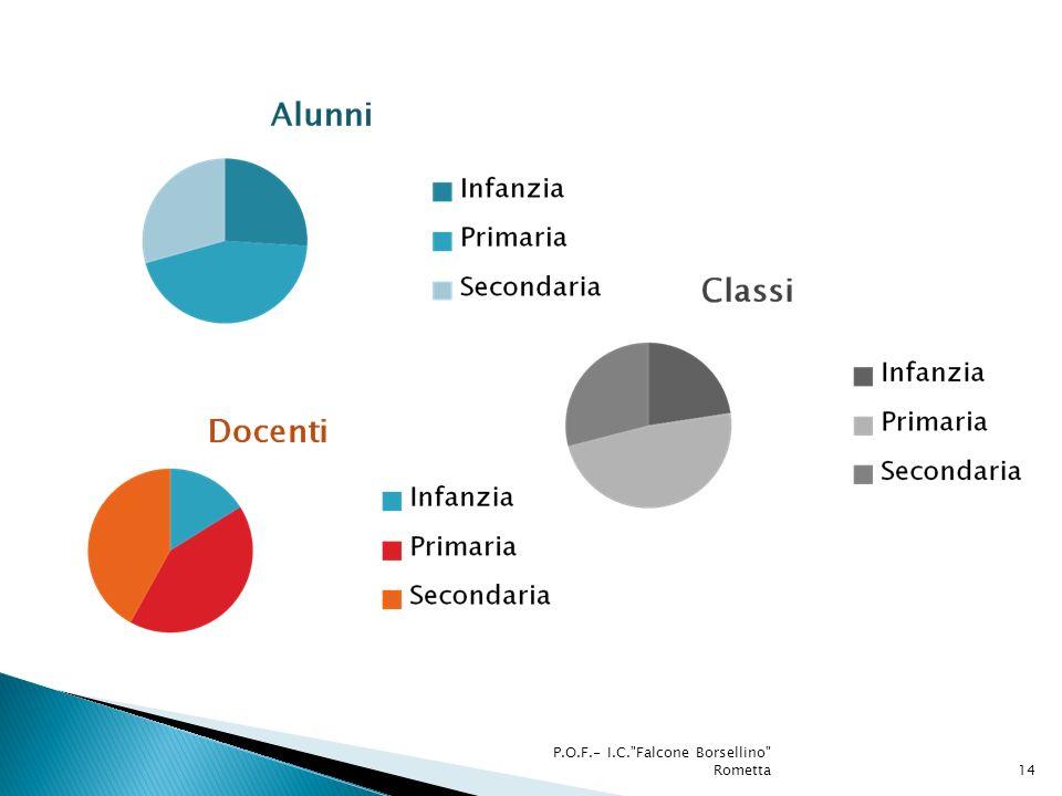P.O.F.- I.C. Falcone Borsellino Rometta14