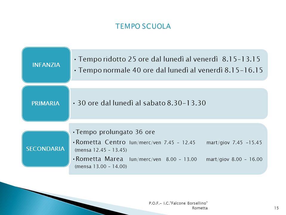 Tempo ridotto 25 ore dal lunedì al venerdì 8.15–13.15 Tempo normale 40 ore dal lunedì al venerdì 8.15-16.15 INFANZIA 30 ore dal lunedì al sabato 8.30-13.30 PRIMARIA Tempo prolungato 36 ore Rometta Centro lun/merc/ven 7.45 – 12.45 mart/giov 7.45 -15.45 (mensa 12.45 – 13.45) Rometta Marea lun/merc/ven 8.00 – 13.00 mart/giov 8.00 – 16.00 (mensa 13.00 – 14.00) SECONDARIA P.O.F.- I.C. Falcone Borsellino Rometta15