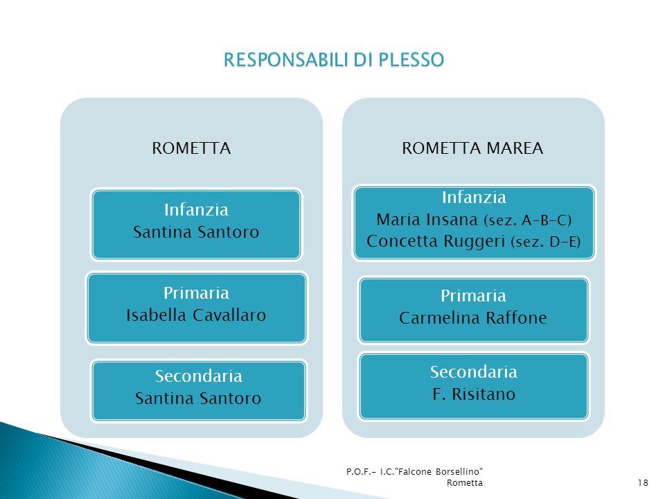 ROMETTA Infanzia Santina Santoro Primaria Isabella Cavallaro Secondaria Santina Santoro ROMETTA MAREA Infanzia Maria Insana (sez.
