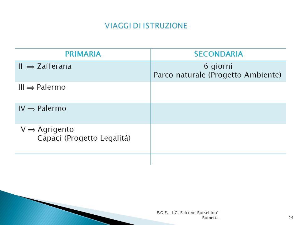 PRIMARIASECONDARIA II Zafferana6 giorni Parco naturale (Progetto Ambiente) III Palermo IV Palermo V Agrigento Capaci (Progetto Legalità) P.O.F.- I.C. Falcone Borsellino Rometta24