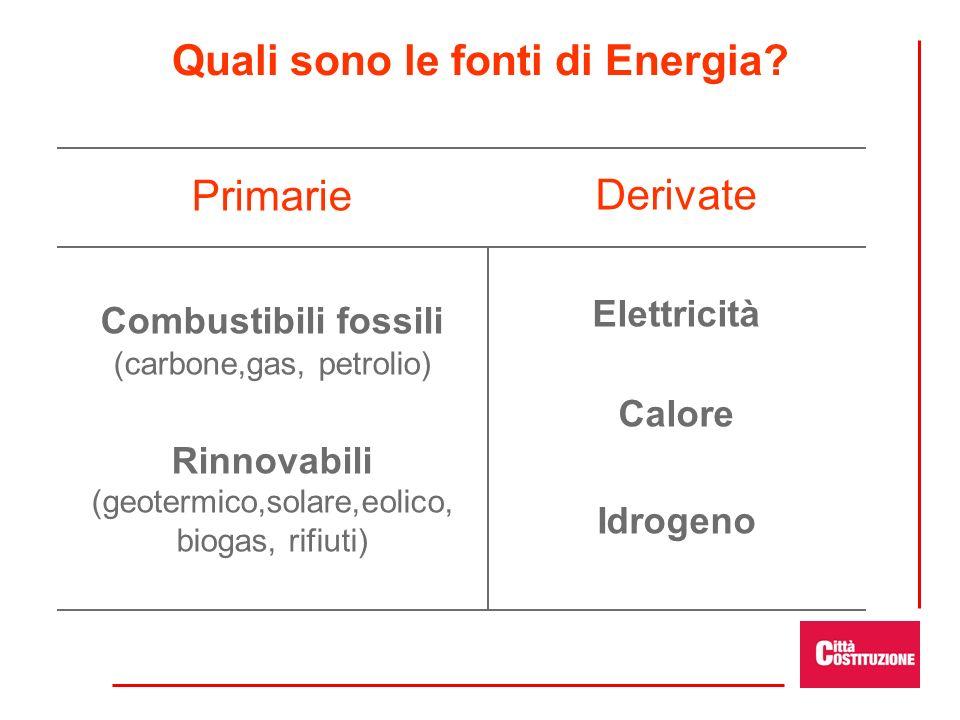 Quali sono le fonti di Energia? Primarie Combustibili fossili (carbone,gas, petrolio) Rinnovabili (geotermico,solare,eolico, biogas, rifiuti) Derivate