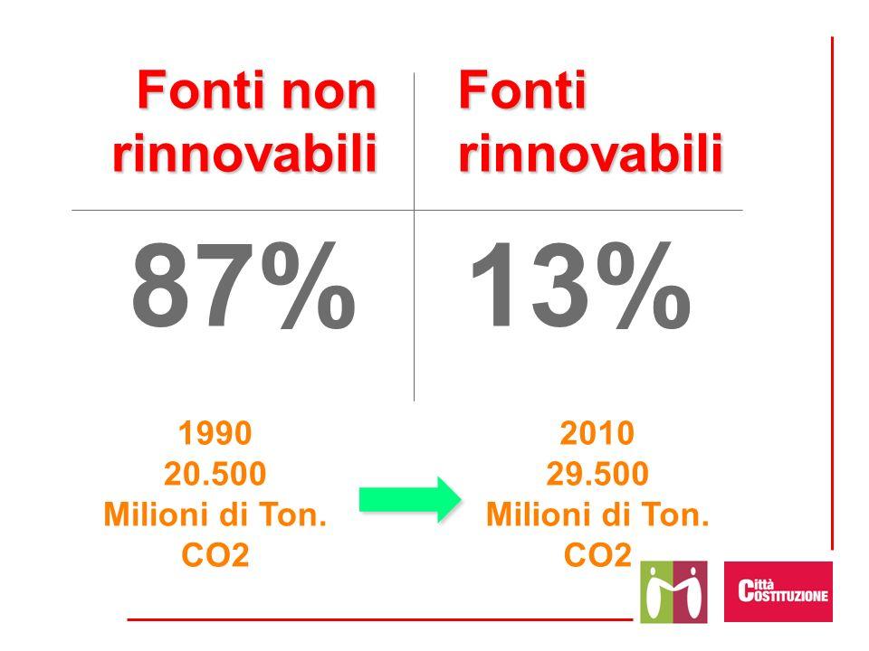 Fonti non rinnovabili Fonti rinnovabili 87%13% 1990 20.500 Milioni di Ton. CO2 2010 29.500 Milioni di Ton. CO2