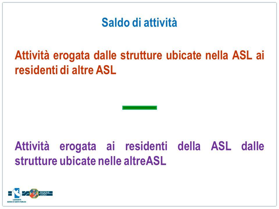 Saldo di attività Attività erogata dalle strutture ubicate nella ASL ai residenti di altre ASL Attività erogata ai residenti della ASL dalle strutture