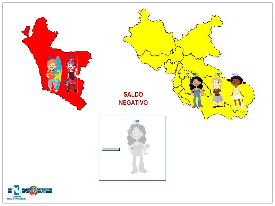 RMD RMERMF SALDO NEGATIVO RMD