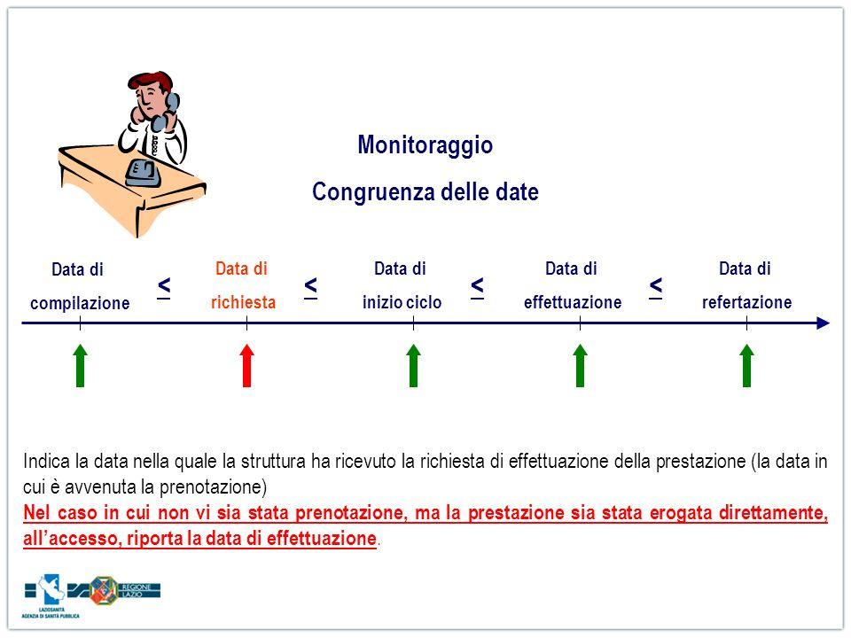 Data di richiesta Data di compilazione Data di inizio ciclo Data di effettuazione Data di refertazione <<<< Monitoraggio Congruenza delle date Indica