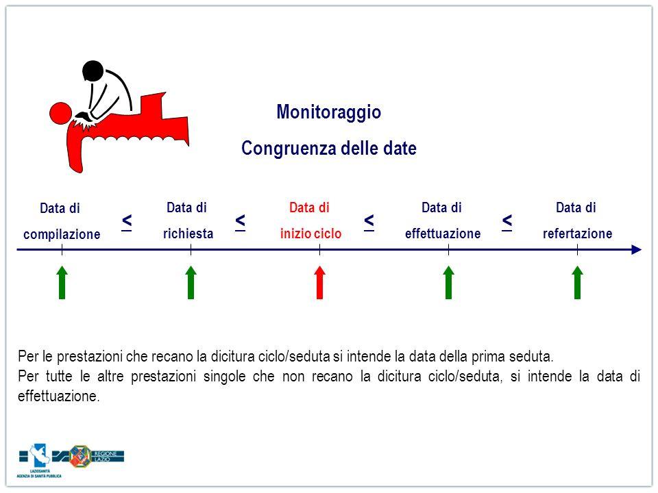 Data di richiesta Data di compilazione Data di inizio ciclo Data di effettuazione Data di refertazione <<<< Monitoraggio Congruenza delle date Per le