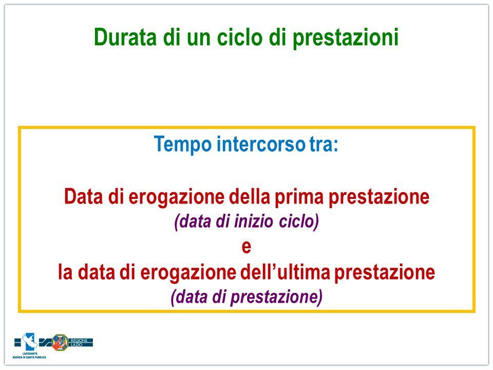 Durata di un ciclo di prestazioni Tempo intercorso tra: Data di erogazione della prima prestazione (data di inizio ciclo) e la data di erogazione dell