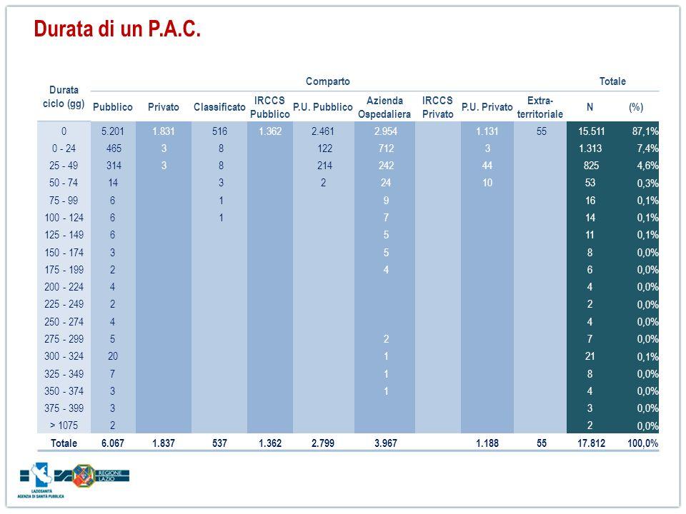 Durata ciclo (gg) CompartoTotale PubblicoPrivatoClassificato IRCCS Pubblico P.U. Pubblico Azienda Ospedaliera IRCCS Privato P.U. Privato Extra- territ