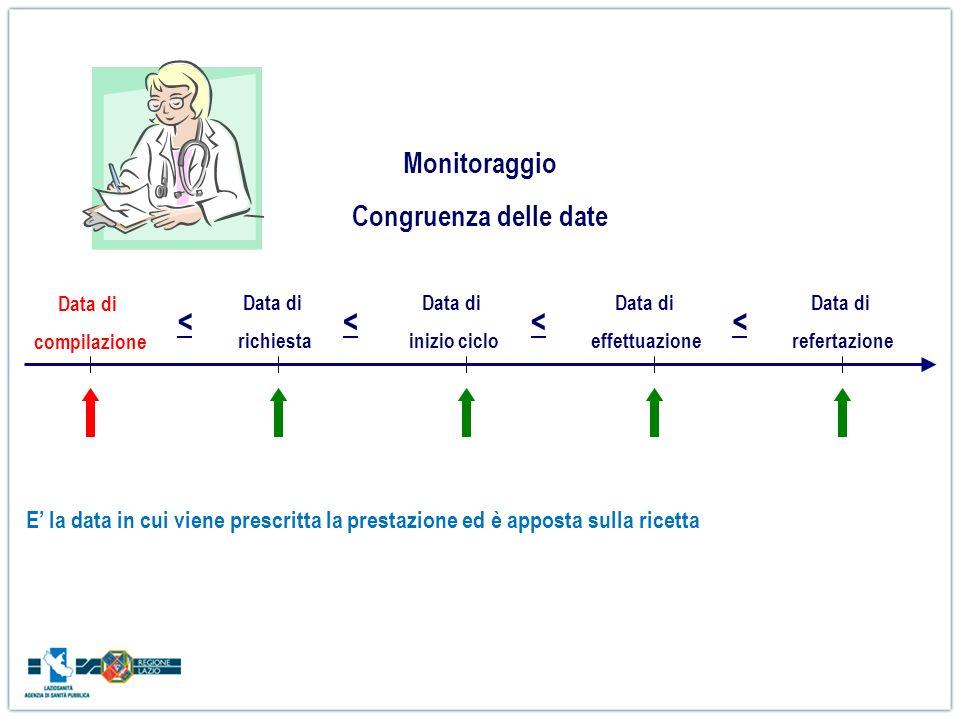 Data di richiesta Data di compilazione Data di inizio ciclo Data di effettuazione Data di refertazione <<<< Monitoraggio Congruenza delle date E la da