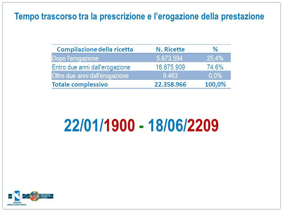 Tempo trascorso tra la prescrizione e lerogazione della prestazione Compilazione della ricetta N. Ricette% Dopo l'erogazione5.673.59425,4% Entro due a