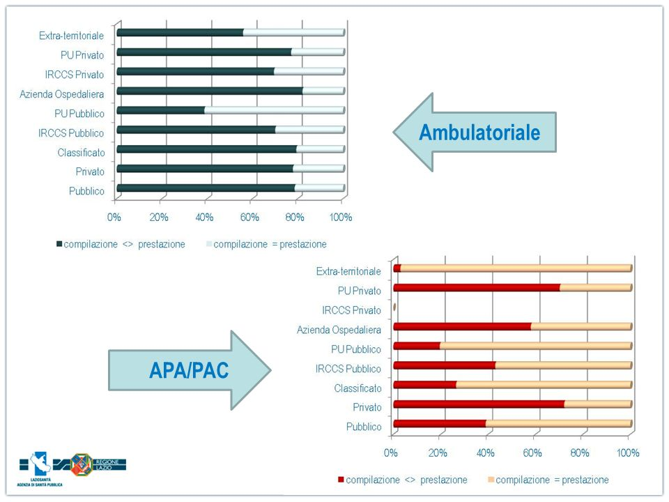 AmbulatorialeAPA/PAC