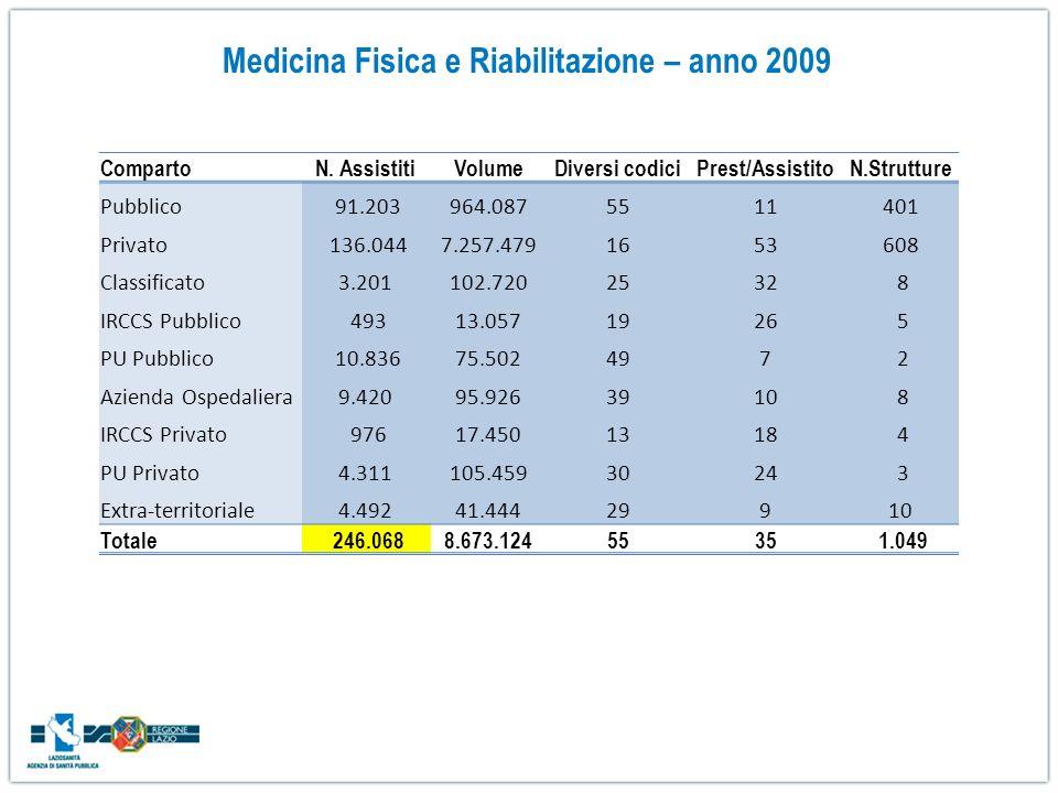 Medicina Fisica e Riabilitazione – anno 2009 CompartoN. AssistitiVolumeDiversi codiciPrest/AssistitoN.Strutture Pubblico 91.203964.0875511401 Privato