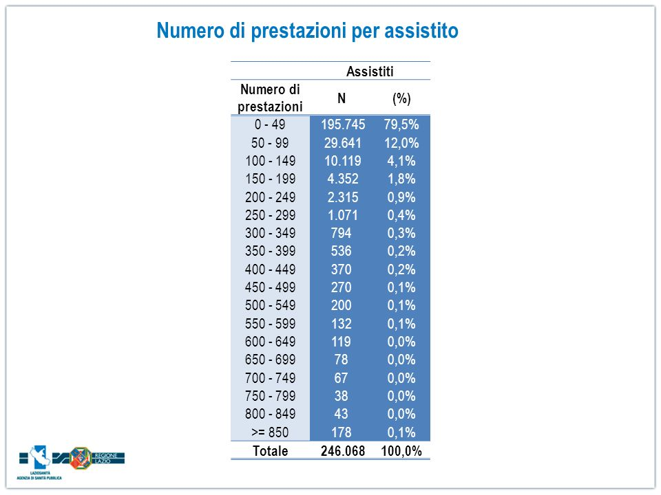Assistiti Numero di prestazioni N(%) 0 - 49 195.74579,5% 50 - 99 29.64112,0% 100 - 149 10.1194,1% 150 - 199 4.3521,8% 200 - 249 2.3150,9% 250 - 299 1.
