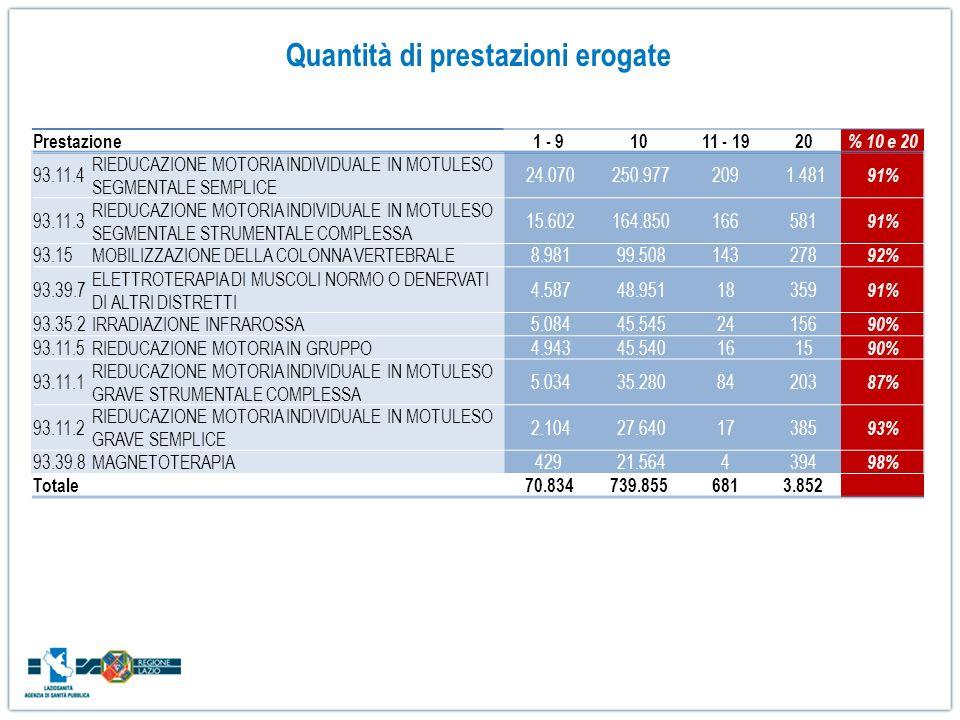 Prestazione1 - 91011 - 1920 % 10 e 20 93.11.4 RIEDUCAZIONE MOTORIA INDIVIDUALE IN MOTULESO SEGMENTALE SEMPLICE 24.070 250.977209 1.481 91% 93.11.3 RIE