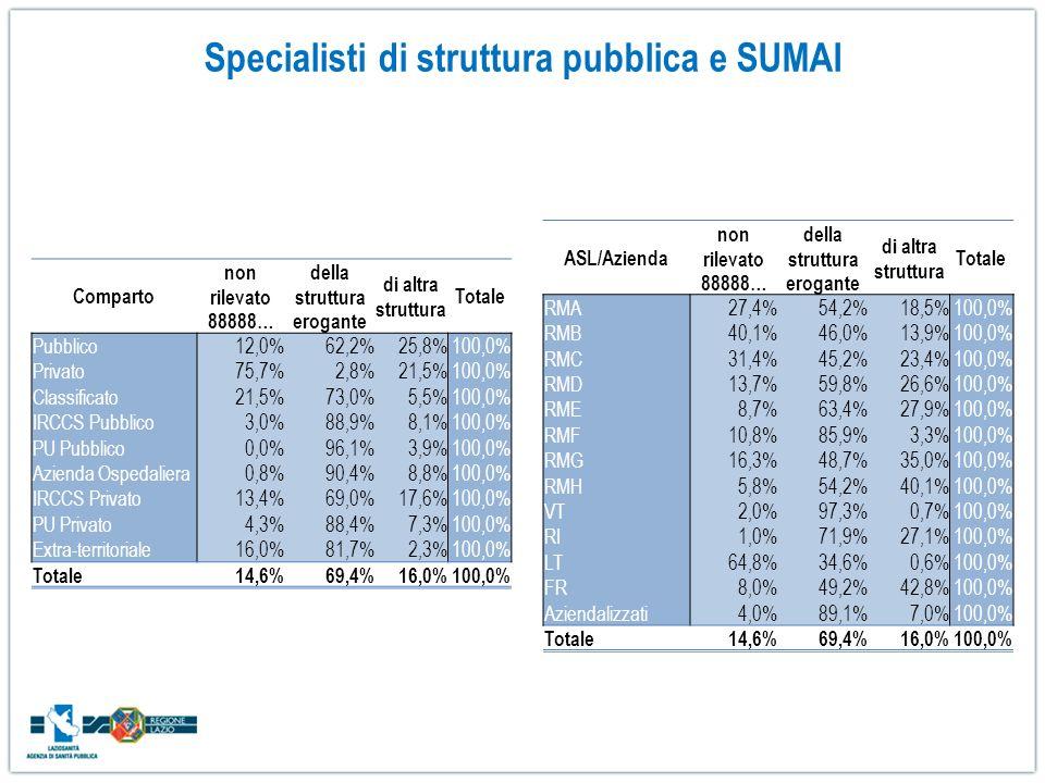 Comparto non rilevato 88888… della struttura erogante di altra struttura Totale Pubblico12,0%62,2%25,8%100,0% Privato75,7%2,8%21,5%100,0% Classificato