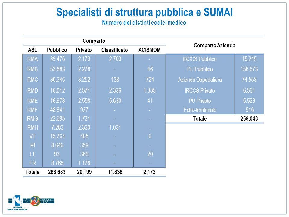 Comparto Comparto Azienda ASLPubblicoPrivatoClassificatoACISMOM RMA 39.476 2.173 2.703-IRCCS Pubblico15.215 RMB 53.683 2.278- 46PU Pubblico156.673 RMC