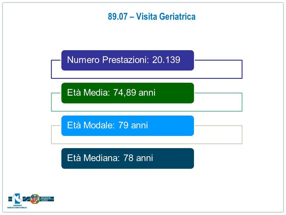 Numero Prestazioni: 20.139Età Media: 74,89 anniEtà Modale: 79 anniEtà Mediana: 78 anni