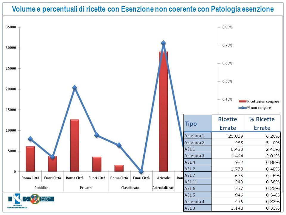 Volume e percentuali di ricette con Esenzione non coerente con Patologia esenzione