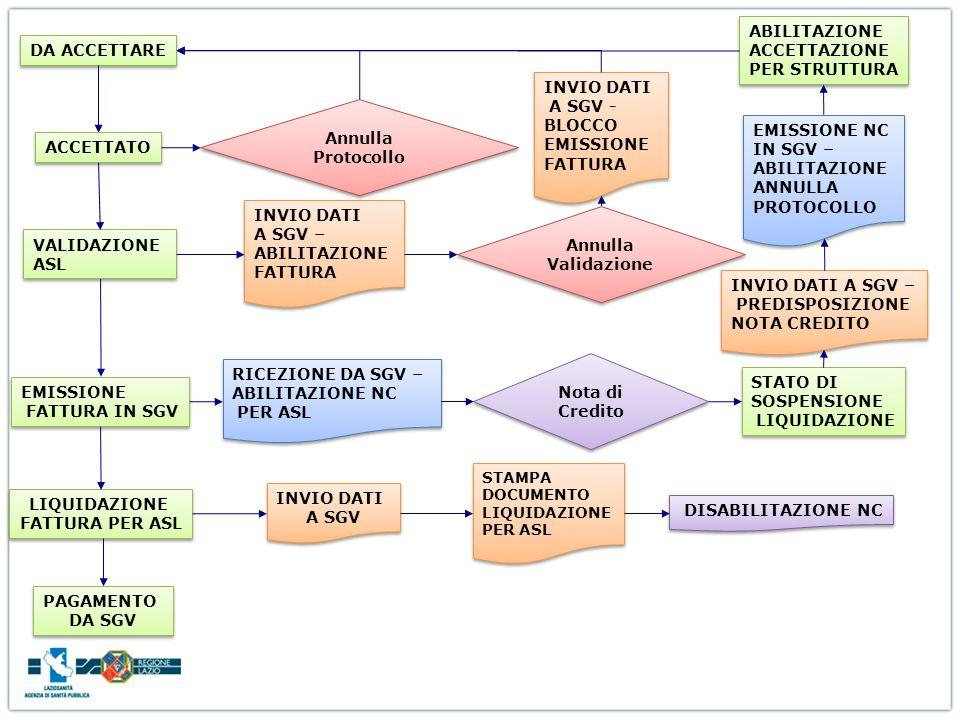 EMISSIONE FATTURA IN SGV EMISSIONE FATTURA IN SGV Annulla Protocollo DA ACCETTARE ACCETTATO VALIDAZIONE ASL VALIDAZIONE ASL INVIO DATI A SGV – ABILITA