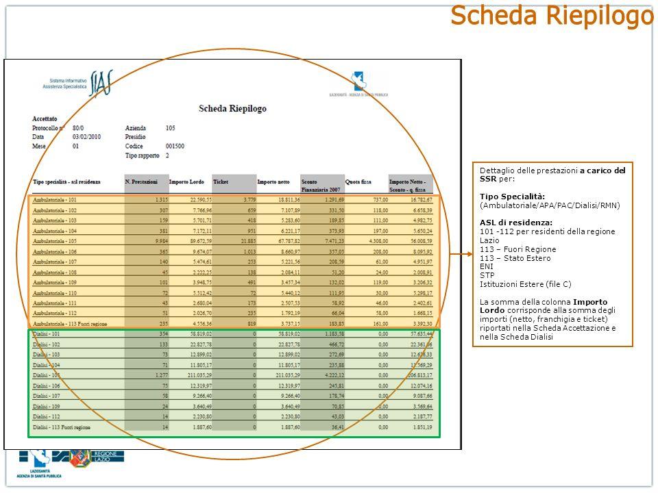 Dettaglio delle prestazioni a carico del SSR per: Tipo Specialità: (Ambulatoriale/APA/PAC/Dialisi/RMN) ASL di residenza: 101 -112 per residenti della