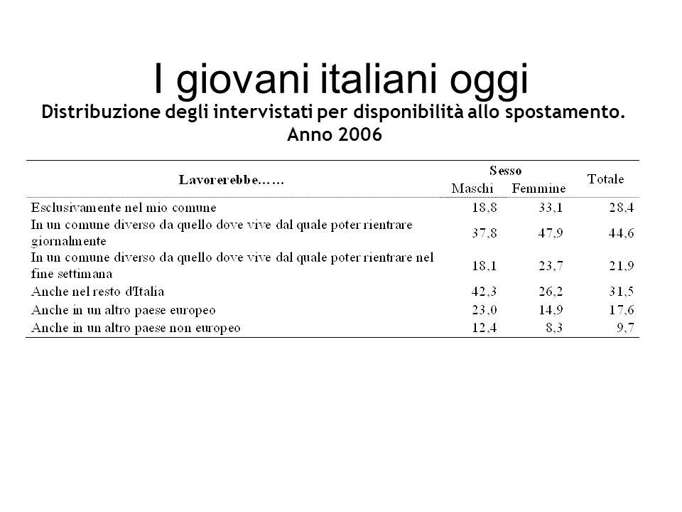 I giovani italiani oggi Distribuzione degli intervistati per disponibilità allo spostamento.