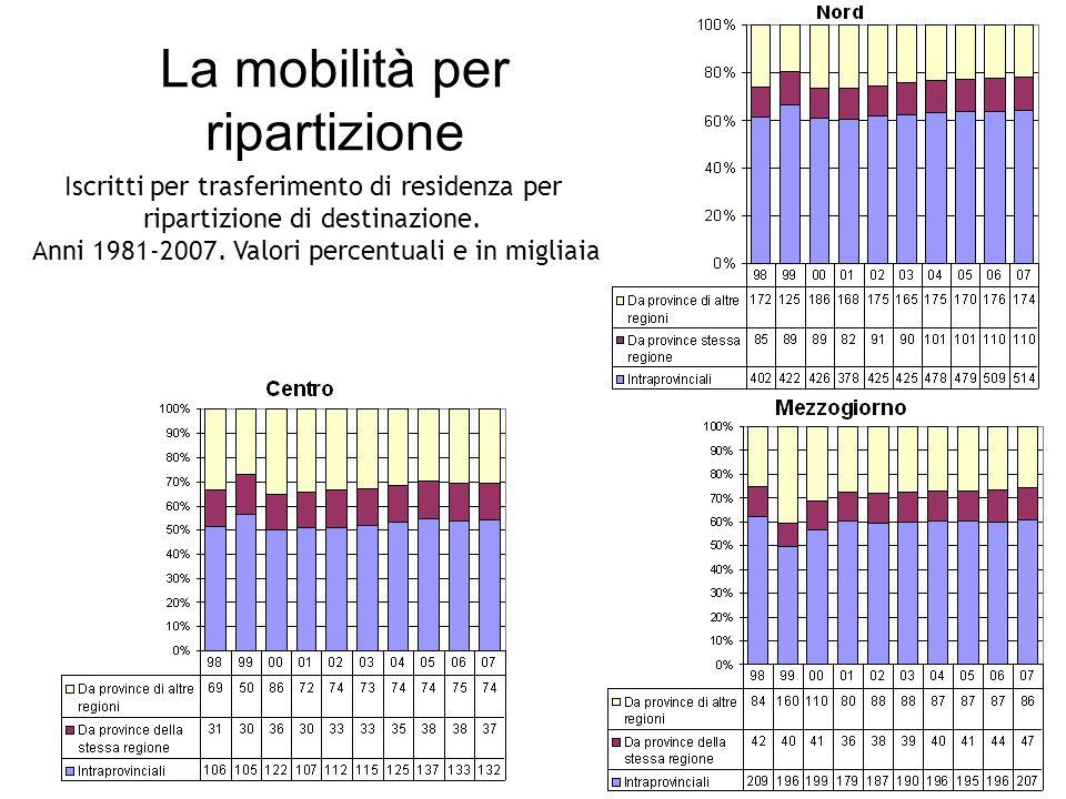 La mobilità per ripartizione Iscritti per trasferimento di residenza per ripartizione di destinazione.