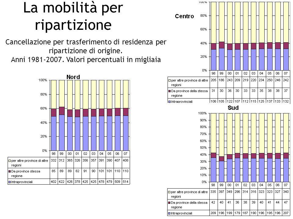 La mobilità per ripartizione Cancellazione per trasferimento di residenza per ripartizione di origine.