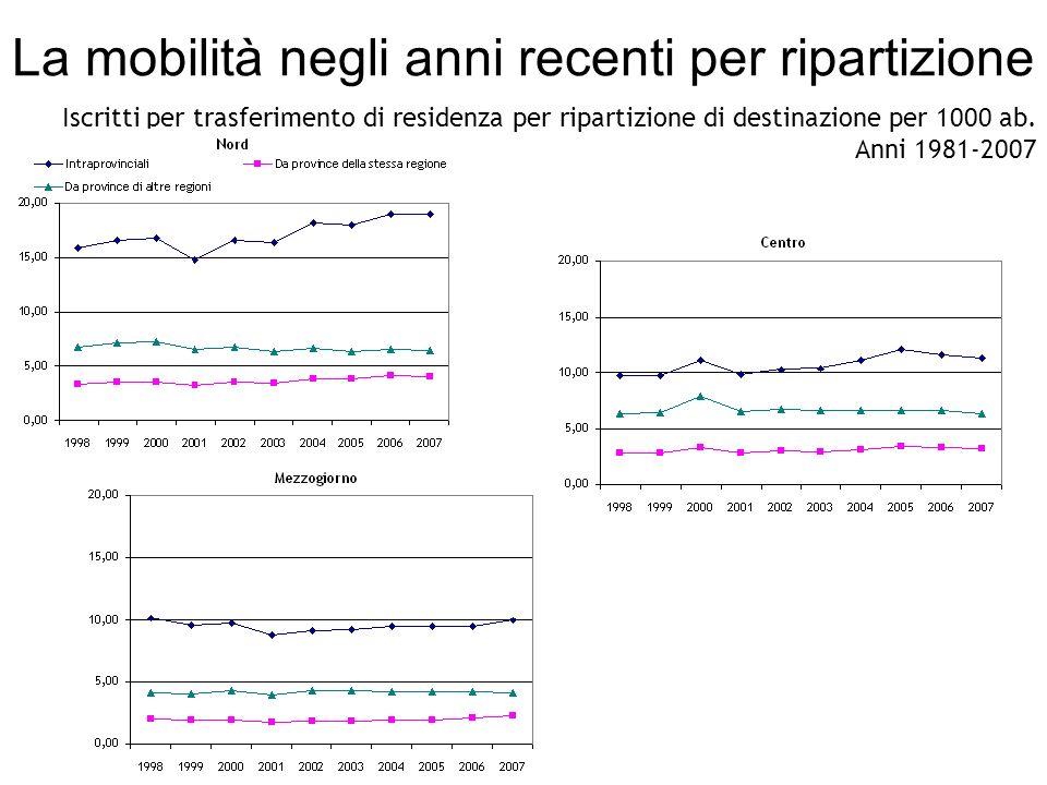 La mobilità negli anni recenti per ripartizione Iscritti per trasferimento di residenza per ripartizione di destinazione per 1000 ab.