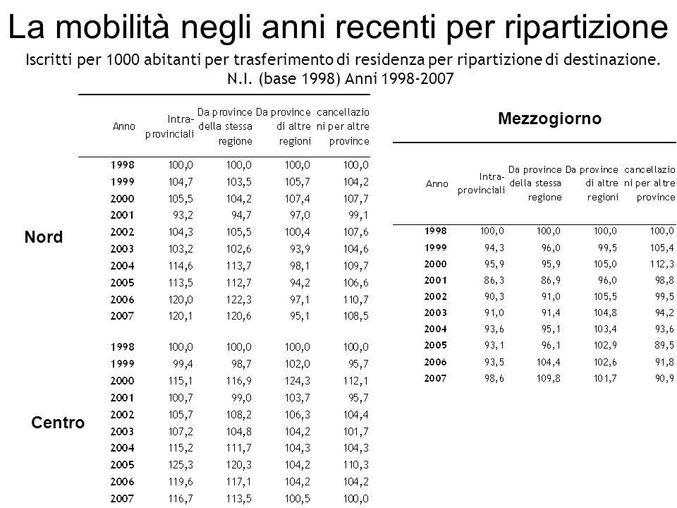 La mobilità negli anni recenti per ripartizione Iscritti per 1000 abitanti per trasferimento di residenza per ripartizione di destinazione.