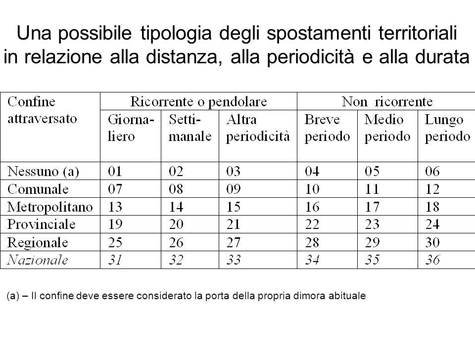 La mobilità negli anni recenti Iscritti per trasferimento di residenza intraprovinciali, intraregionali e interregionale.