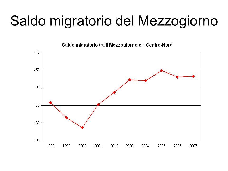 Saldo migratorio del Mezzogiorno