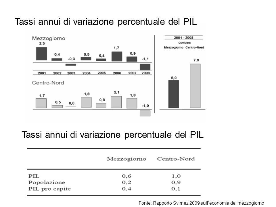 Tassi annui di variazione percentuale del PIL Fonte: Rapporto Svimez 2009 sulleconomia del mezzogiorno