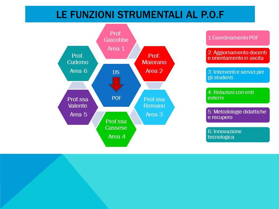 LE FUNZIONI STRUMENTALI AL P.O.F DS POF Prof. Giacobbe Area 1 Prof. Maiorano Area 2 Prof.ssa Romano Area 3 Prof.ssa Cassese Area 4 Prof.ssa Valente Ar