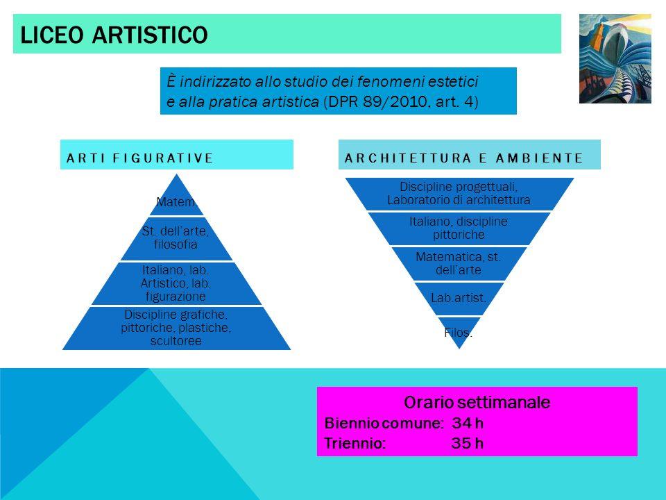 LICEO ARTISTICO ARTI FIGURATIVEARCHITETTURA E AMBIENTE Discipline progettuali, Laboratorio di architettura Italiano, discipline pittoriche Matematica,