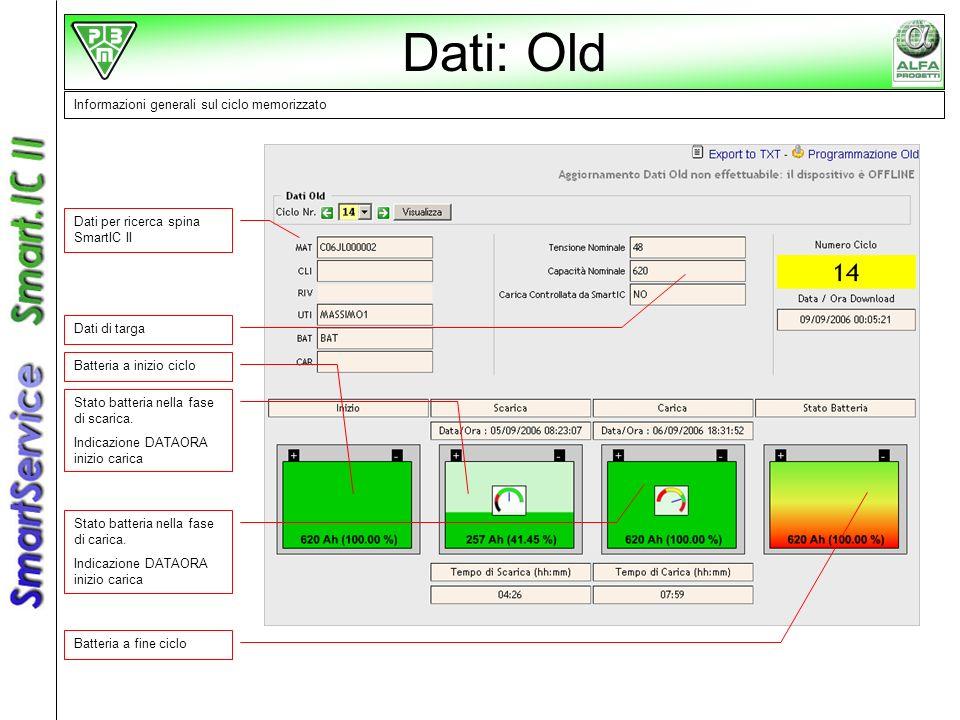Informazioni generali sul ciclo memorizzato Dati per ricerca spina SmartIC II Dati di targa Stato batteria nella fase di carica. Indicazione DATAORA i