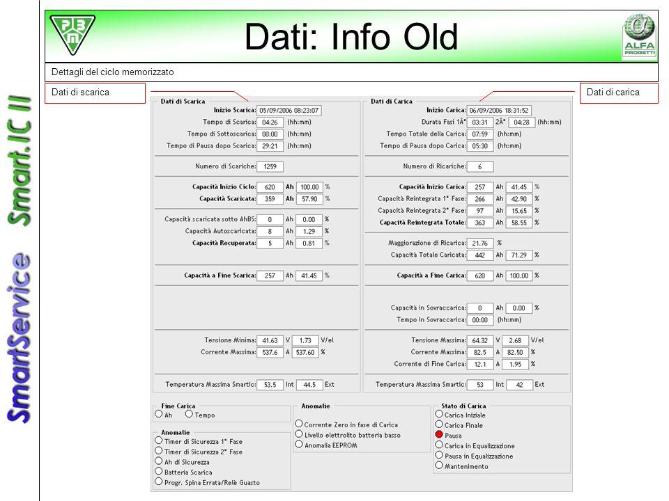 Dettagli del ciclo memorizzato Dati di scaricaDati di carica Dati: Info Old