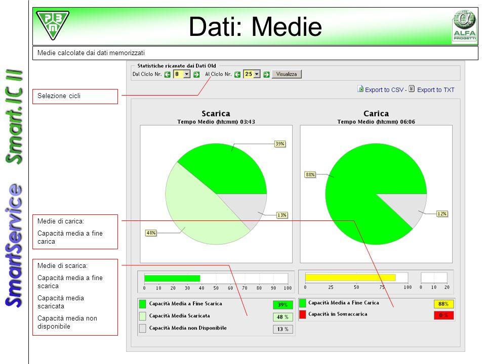 Medie calcolate dai dati memorizzati Selezione cicli Medie di scarica: Capacità media a fine scarica Capacità media scaricata Capacità media non dispo