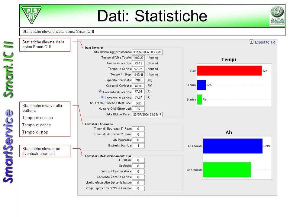 Statistiche rilevate dalla spina SmartIC II Statistiche relative alla batteria: Tempo di scarica Tempo di carica Tempo di stop Statistiche rilevate ad