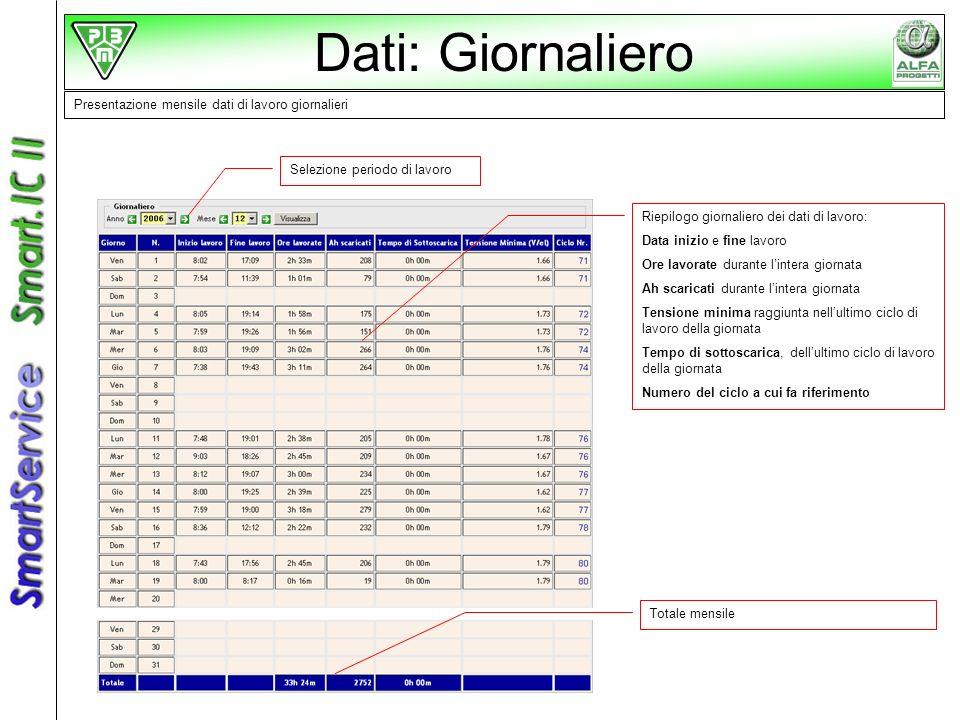 Dati: Giornaliero Presentazione mensile dati di lavoro giornalieri Selezione periodo di lavoro Riepilogo giornaliero dei dati di lavoro: Data inizio e
