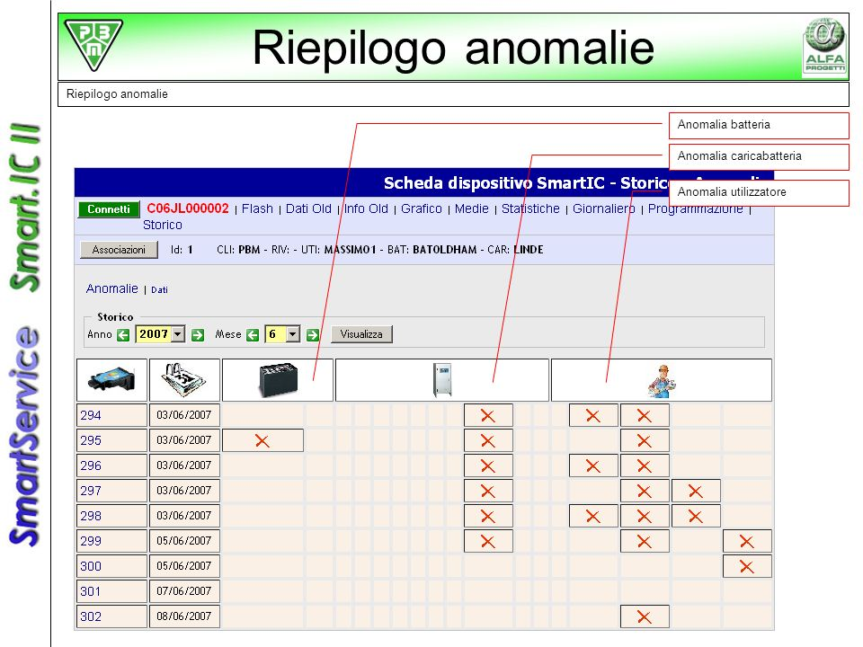 Riepilogo anomalie Anomalia batteria Anomalia caricabatteria Anomalia utilizzatore