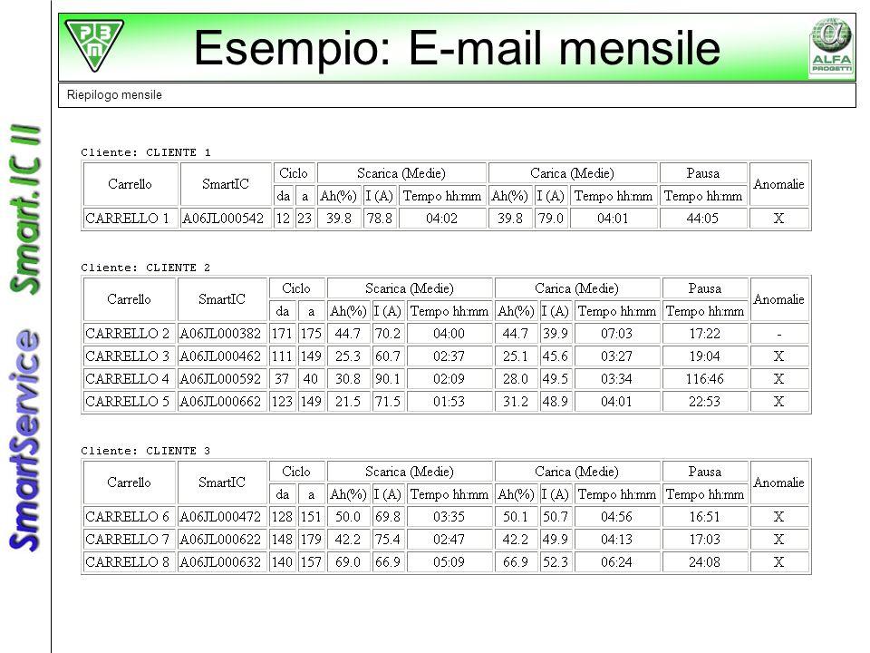 Esempio: E-mail mensile Riepilogo mensile